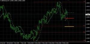 GBP/USD auf 4 Stundenbasis
