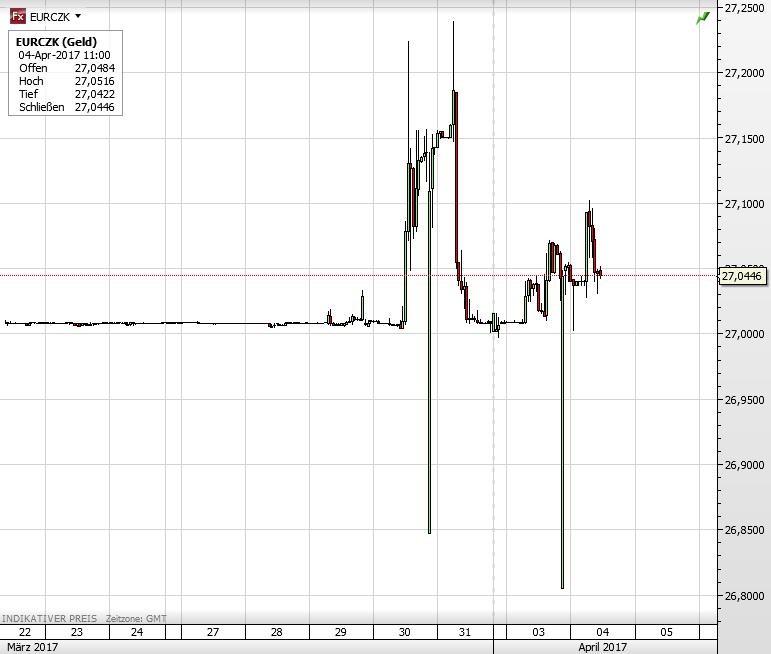kurs tschechische krone euro
