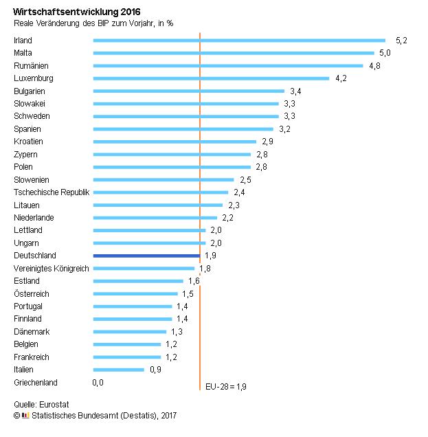 wirtschaftswachstum 2018 europa
