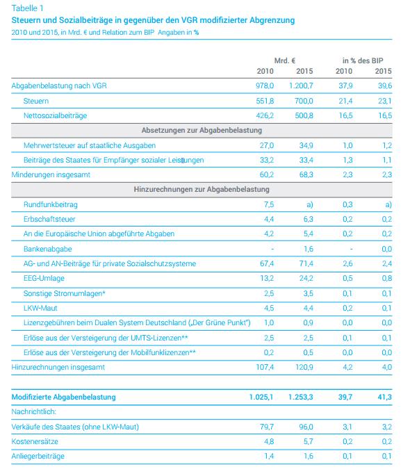 abgabenquote deutschland 2016