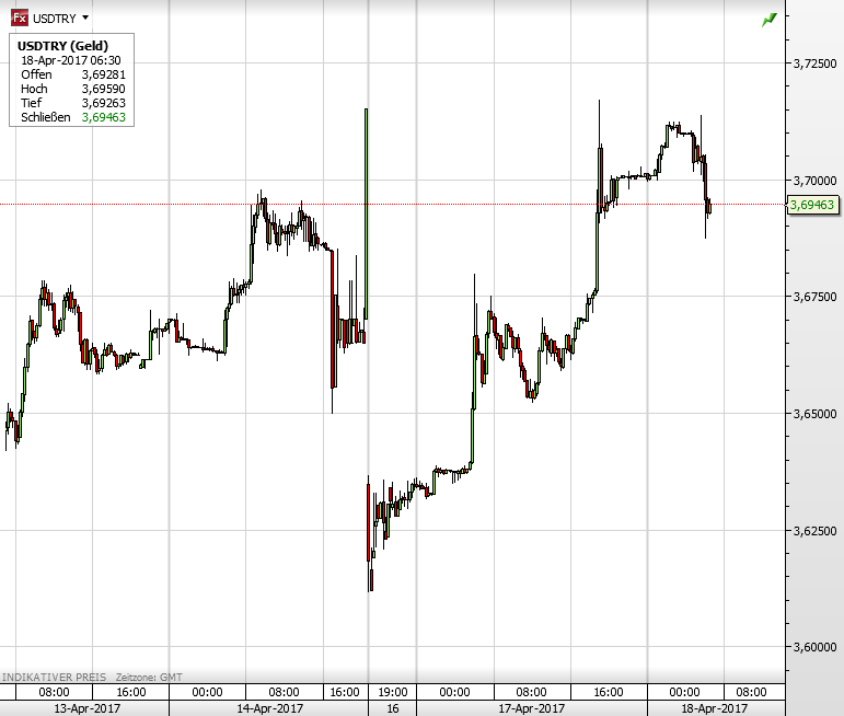 USD TRY Archives   finanzmarktwelt.de