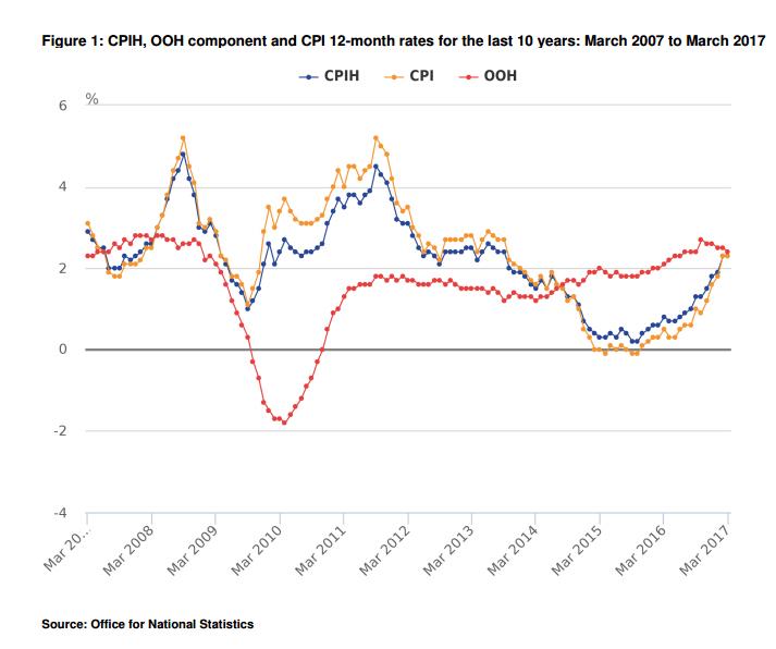 schätzung inflationsrate 2017