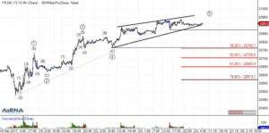 mini Dow-Future (YM) auf 15 Minutenbasis (Quelle: AgenaTrader)