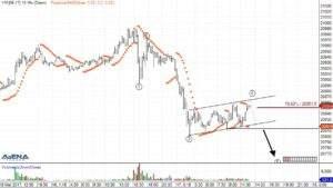 Dow-Future (YMM7) auf 15 Minutenbasis (Quelle: AgenaTrader)