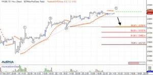 mini Dow-Future (YM) auf Stundenbasis (Quelle: AgenaTrader)