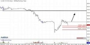 Crude Oil Future (CLM7) auf 15 Minutenbasis (Quelle: AgenaTrader)