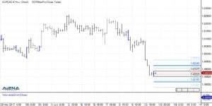 EUR/CAD auf 4 Stundenbasis im Überblick (Quelle: AgenaTrader)