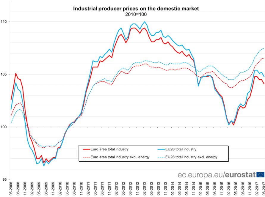 Eurozonen-Erzeugerpreise-weisen-den-Weg-f-r-steigende-Verbraucherpreise