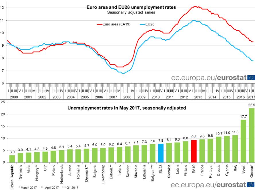 Offizielle-Eurozonen-Arbeitslosenquote-auf-niedrigsten-Stand-sei-8-Jahren