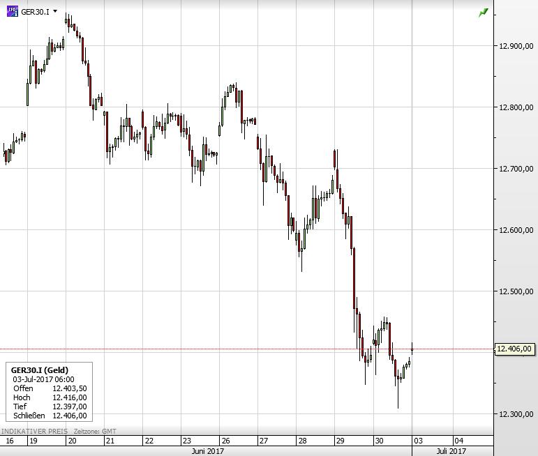 Dax-kurzfristig-berverkauft-Achtung-wahrscheinlich-d-nne-Ums-tze-Deutsche-Bank-mit-180-Grad-Wende-bei-Euro-Prognose