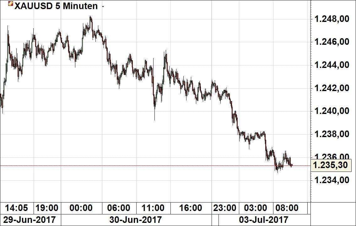 Positionierungen-bei-l-Gold-Euro-Dollar