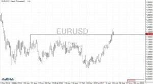 EUR/USD auf Wochenbasis (Quelle: AgenaTrader)