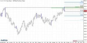 Rohöl-Futures (CL/WTI) auf Tagesbasis (Quelle: AgenaTrader)