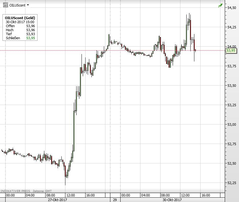 November Auch wenn zwischenzeitlich eine leichte Erholung bemerkbar war, bleiben die Ölpreise weiter auf Abwärtskurs. WTI rutschte sogar unter die Marke von 50 US-Dollar für das Fass, während Brent um 59 US-Dollar je Fass kämpft.