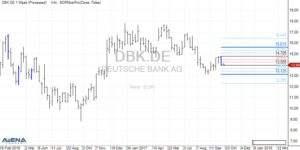 Deutsche Bank (DBK) auf Wochenbasis (Quelle: AgenaTrader)