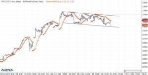 E-Mini Dow Future (YM) auf Stundenbasis (Quelle: AgenaTrader)