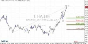 Deutsche Lufthansa (LHA) auf Wochenbasis (Quelle: AgenaTrader)