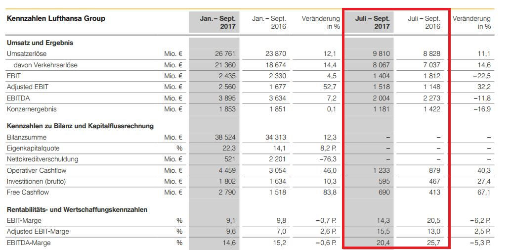 Air Berlin Quartalszahlen