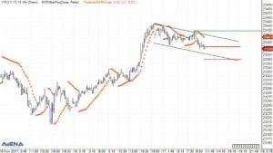 E-Mini Dow Future (YM) auf 15 Minutenbasis (Quelle: AgenaTrader)