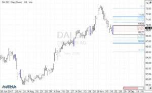 Daimler AG (DAI.DE) auf Tagesbasis (Quelle: AgenaTrader)