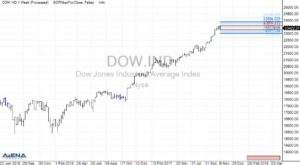 Dow Jones Industrial Average auf Wochenbasis (Quelle: AgenaTrader)