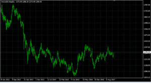 Gold (XAUUSD) auf Wochenbasis (Quelle: Tickmill)