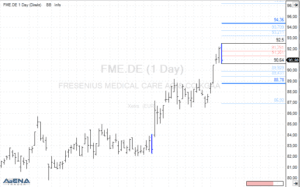 Fresenius Medical Care AG & Co. KGaA (FME.DE) auf Tagesbasis (Quelle: AgenaTrader)
