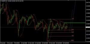EUR/JPY auf Stundenbasis (Quelle: AVA Trade)