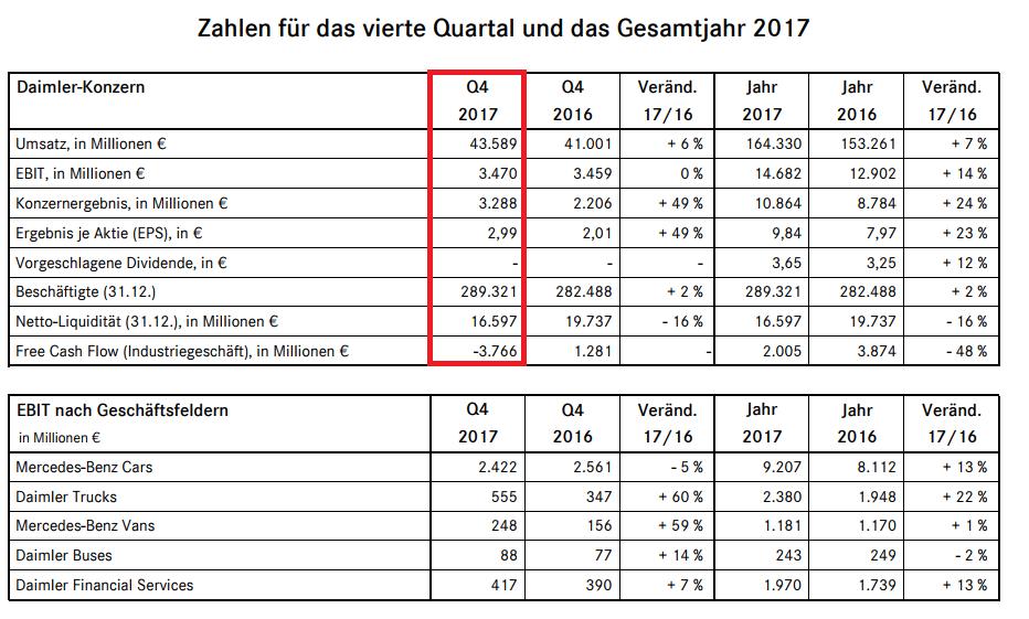 Mitarbeiterzahl Daimler
