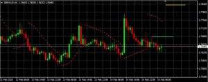 GBP/AUD auf Stundenbasis (Quelle: AVA Trade)