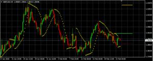 GBP/USD auf 4-Stundenbasis (Quelle: AVA Trade)