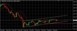 S&P 500 auf 15-Minutenbasis (Quelle: AVA Trade)