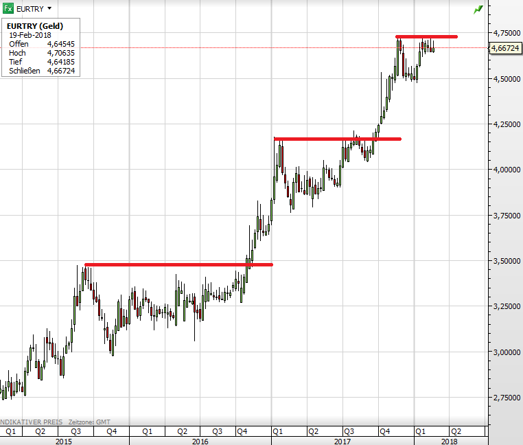 Turkiska lira kurs forex