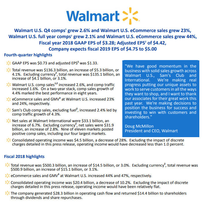 Walmart quarterly figures: Turnover running, profit and