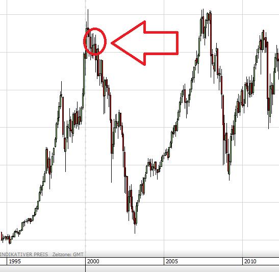 Aktienfonds Dax