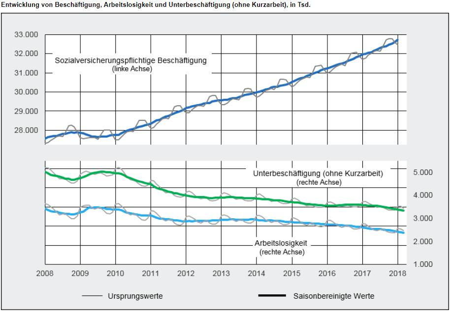 Arbeitslosenquote Sozialversicherungspflichtige Beschäftigung