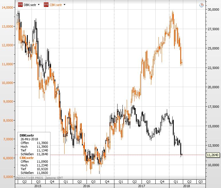 Commerzbank Aktie vs Deutsche Bank Aktie
