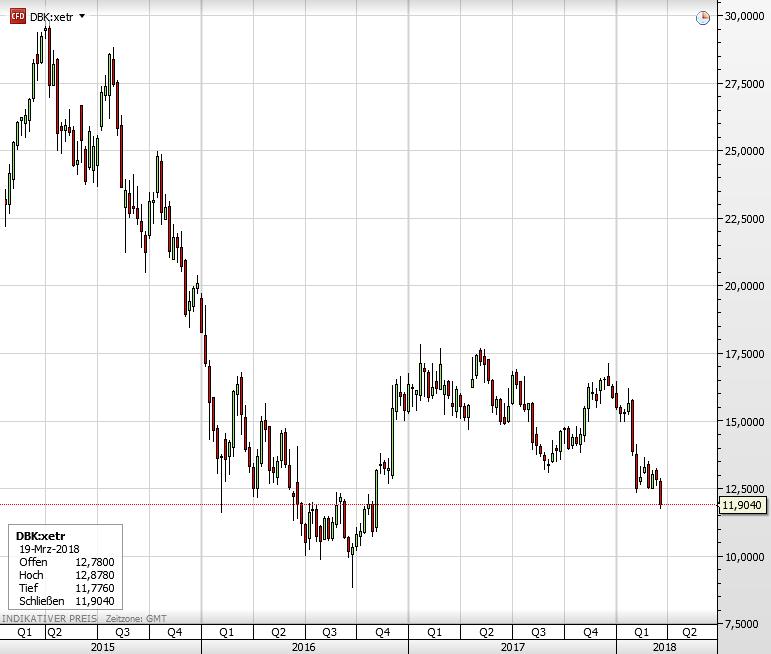 Deutsche Bank Aktie Rauscht Auf Tiefsten Stand Seit November 2016 Das Sind Die Zwei Grunde