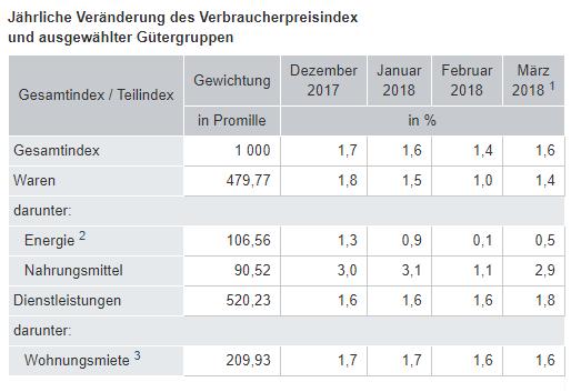 Deutsche Verbraucherpreise