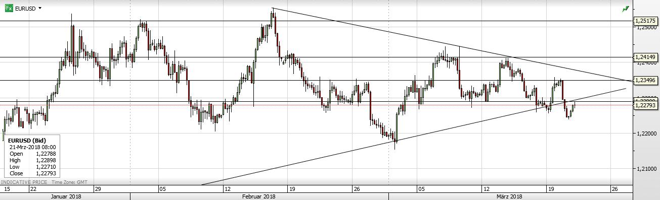 Forex EURUSD