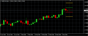 GBP/CAD auf Tagesbasis (Quelle: AVA Trade)