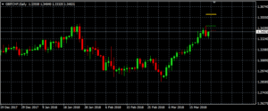 GBP/CHF auf Tagesbasis (Quelle: AVA Trade)