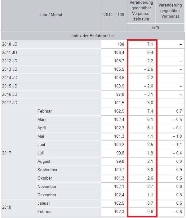 Importpreise Inflation