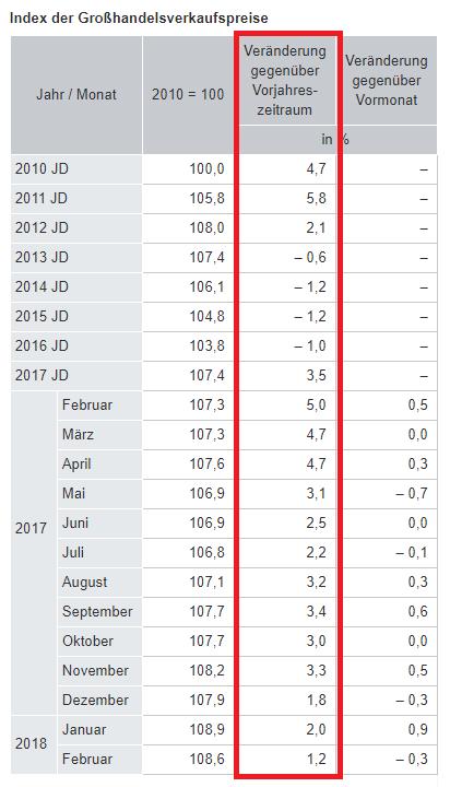 Inflation Großhandelspreise