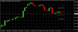 S&P 500 auf 4-Stundenbasis (Quelle: AVA Trade)