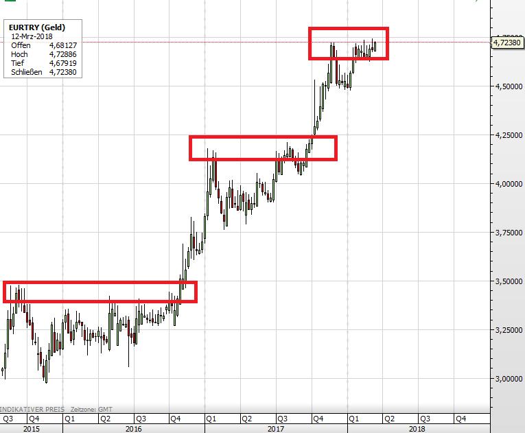 Türkei Türkische Lira Euro