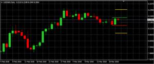 USD/SEK auf Tagesbasis (Quelle: AVA Trade)