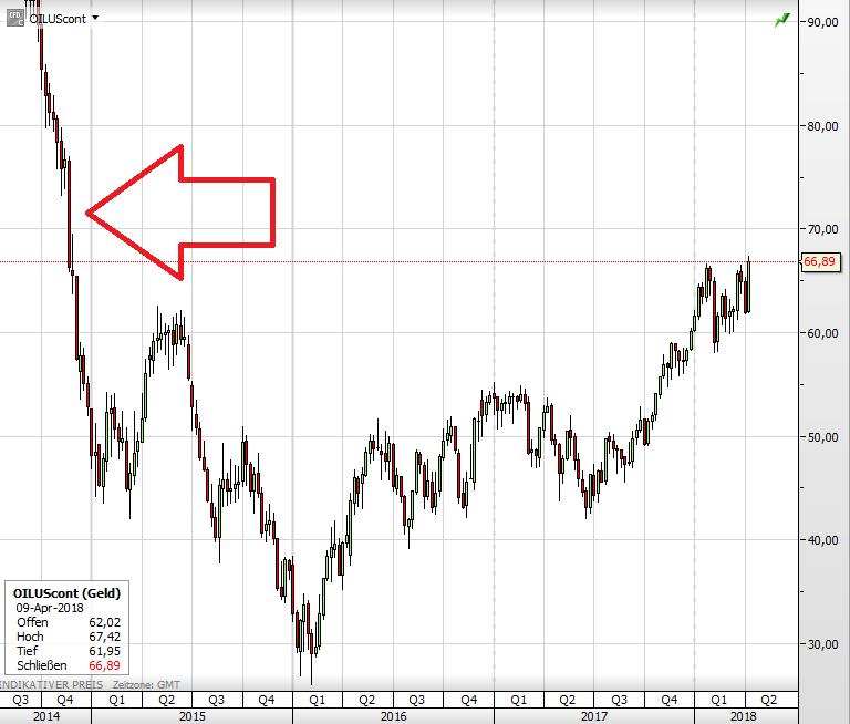 Ölpreis im großen Bild