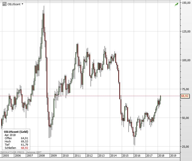 Ölpreis WTI seit 2005