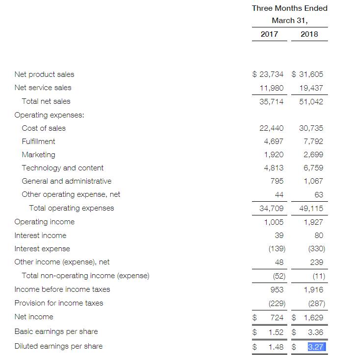 Amazon-Quartalszahlen